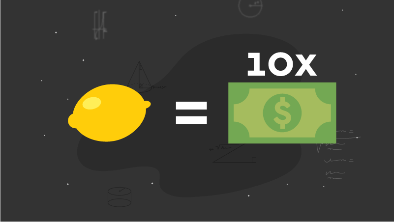Calculating your ecommerce business ROI